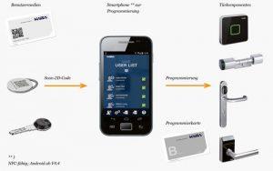 SMART-KEY_Elektrozylinder-evolo-smart-uebersicht