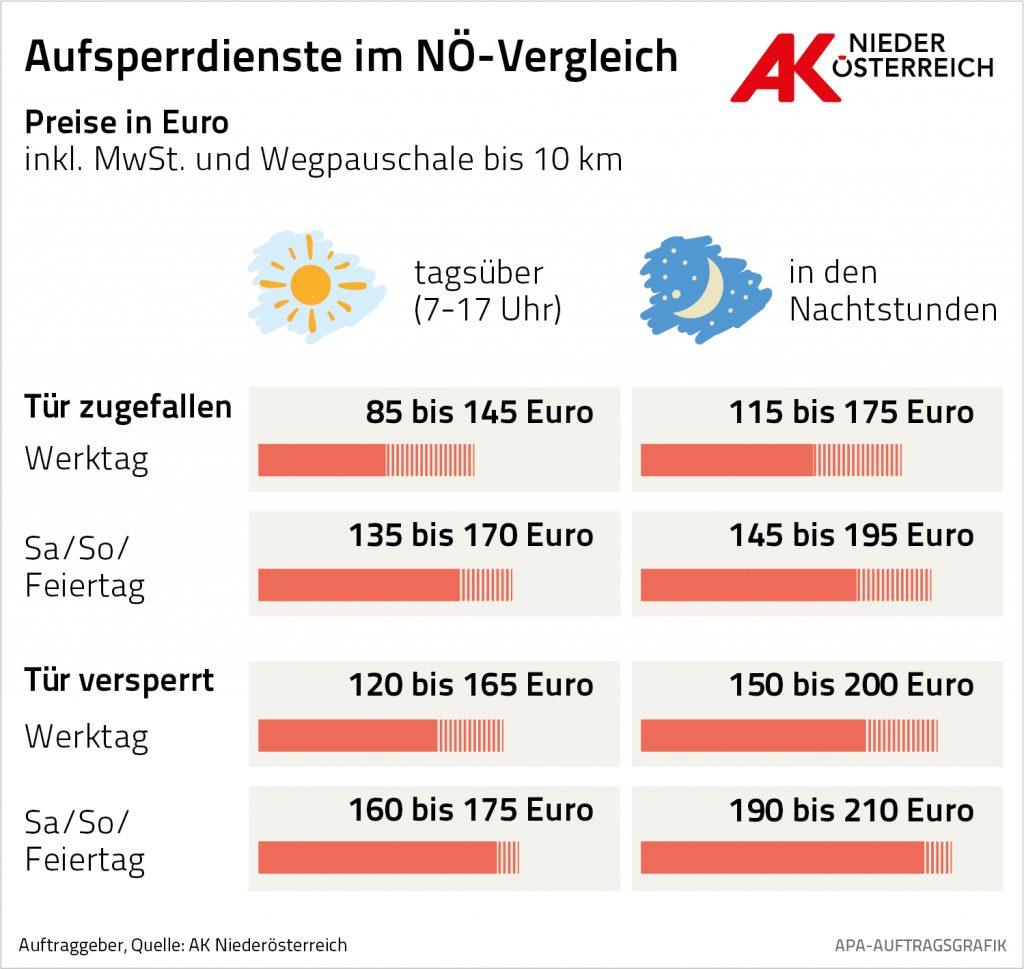 Tipps - Aufsperrdienste im NÖ-Vergleich - AK NÖ