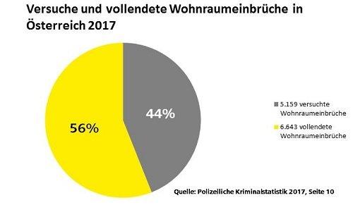 Versuche und vollendete Wohnraumeinbrüche in Österreich 2017 - SMARTKEY Aufsperrdienst-Schlüsseldienst Wien